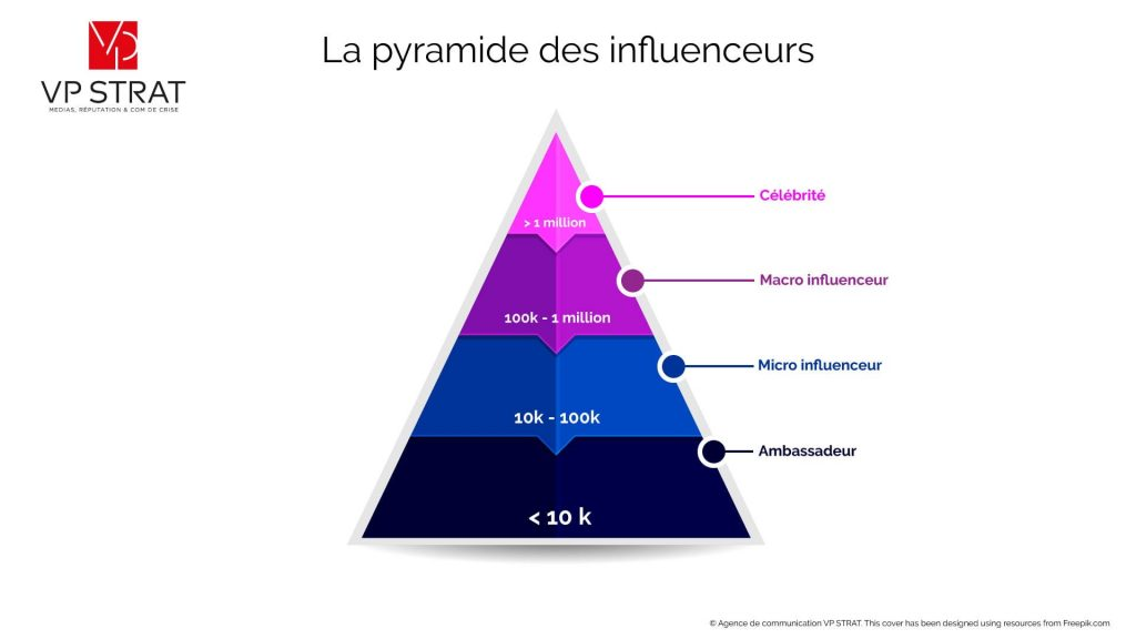 COmprendre le marketing d'influence avec les influenceurs, micro-influenceur, macro-influenceur, ambassadeur. Infographie qui montre la pyramide des influenceurs