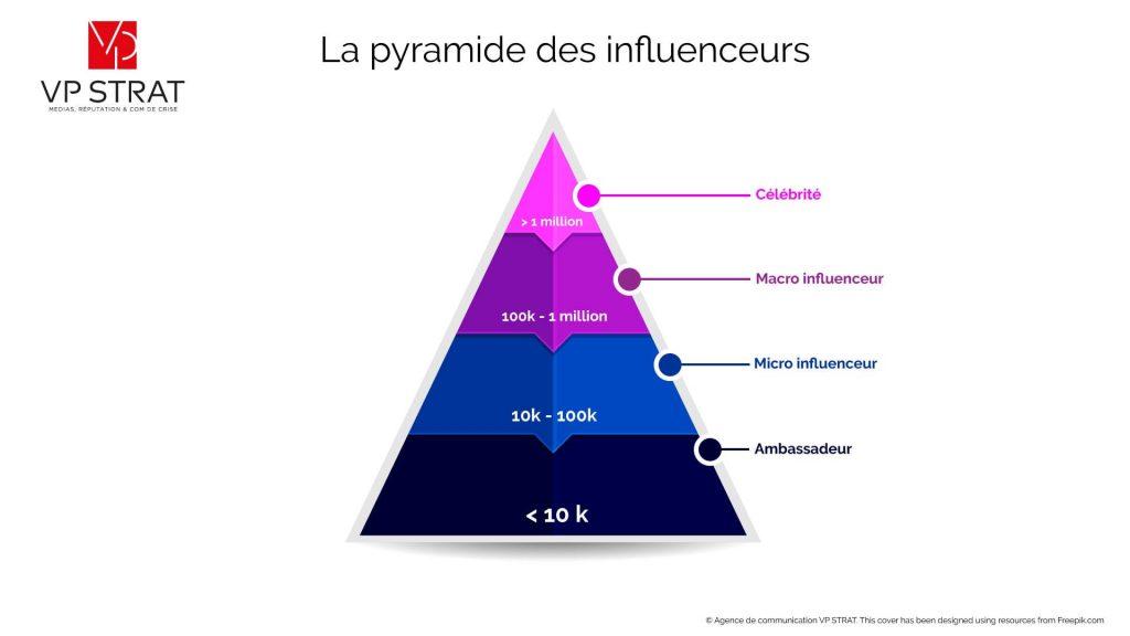 COmprendre le marketing d'influence avec les influenceurs, micro-influenceur, macro-influenceur, ambassadeur. Infographie qui montre la pyramide des influenceurs
